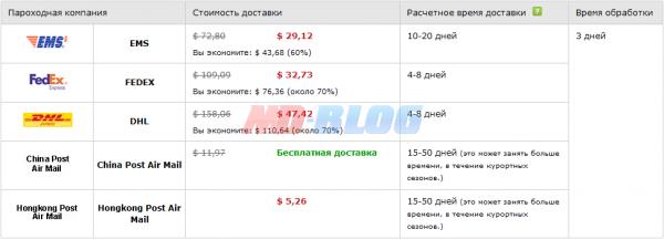 sposop_dostavki_aliexpress